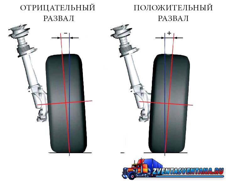Как стоят ваши колеса?